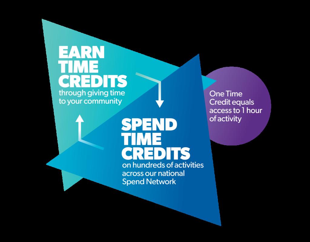 Tempo earn spend diagram